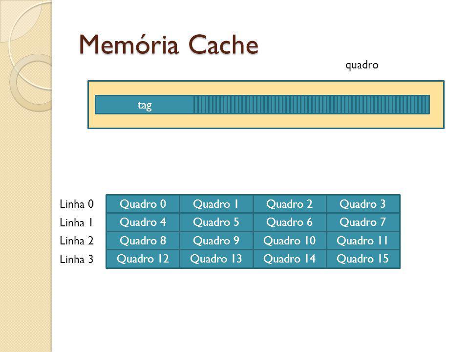Memória Cache tag quadro Quadro 1Quadro 0Quadro 2Quadro 3 Quadro 5Quadro 4Quadro 6Quadro 7 Quadro 9Quadro 8Quadro 10Quadro 11 Quadro 13Quadro 12Quadro