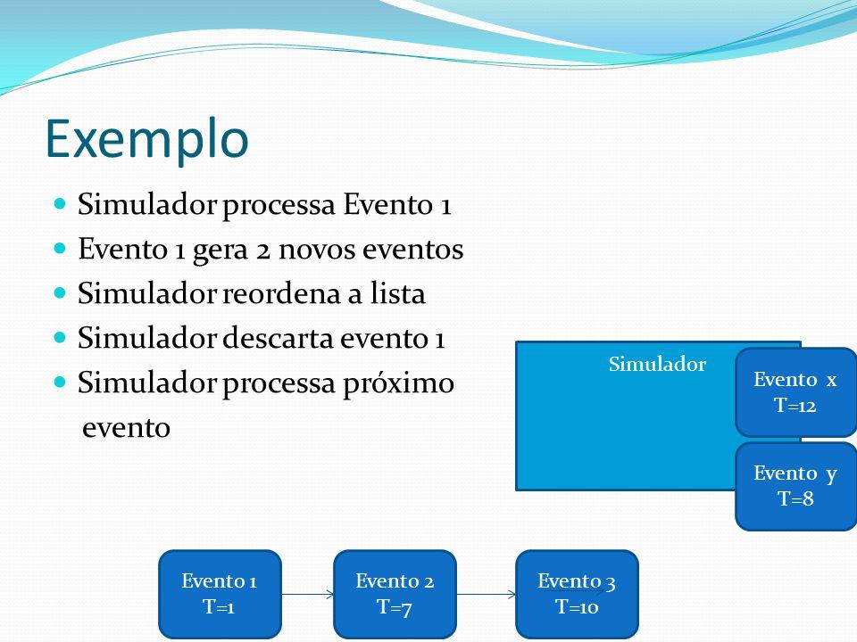 Simulador Exemplo Simulador processa Evento 1 Evento 1 gera 2 novos eventos Simulador reordena a lista Simulador descarta evento 1 Simulador processa