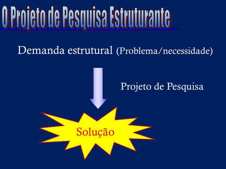 Demanda estrutural (Problema/necessidade) Solução Projeto de Pesquisa
