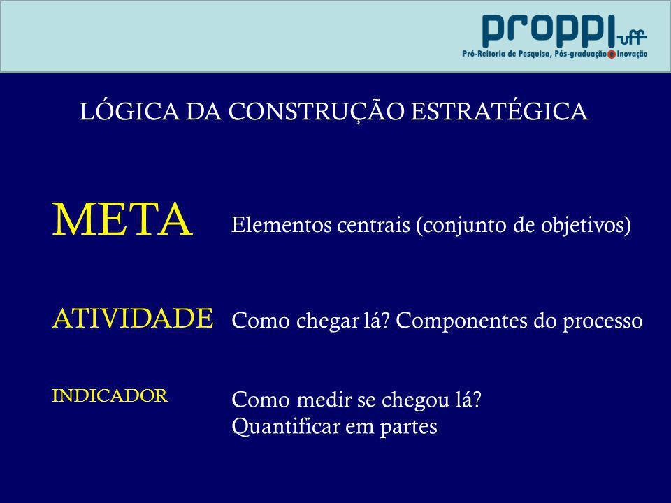 LÓGICA DA CONSTRUÇÃO ESTRATÉGICA META ATIVIDADE INDICADOR Elementos centrais (conjunto de objetivos) Como chegar lá? Componentes do processo Como medi