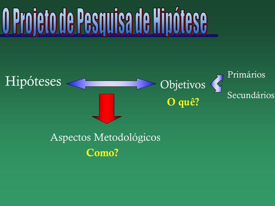 Hipóteses Aspectos Metodológicos Primários Secundários Objetivos O quê? Como?