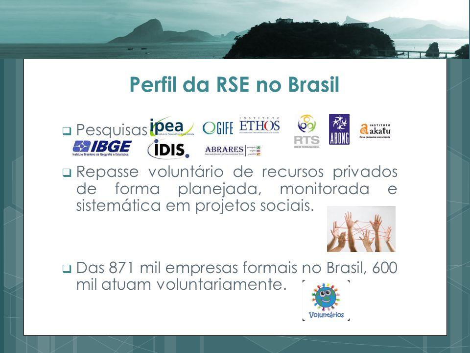Perfil da RSE no Brasil Pesquisas Repasse voluntário de recursos privados de forma planejada, monitorada e sistemática em projetos sociais.