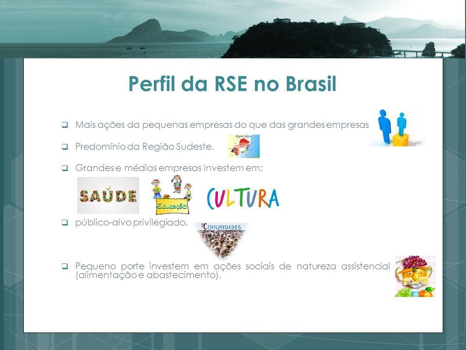 Perfil da RSE no Brasil Mais ações da pequenas empresas do que das grandes empresas.