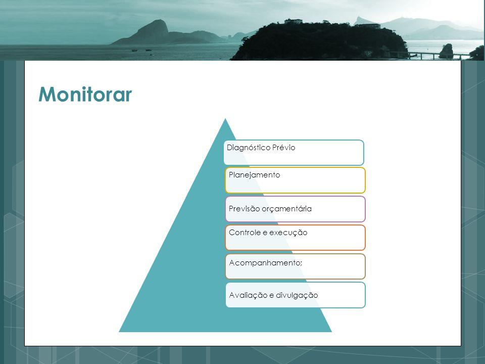 Monitorar Diagnóstico PrévioPlanejamento Previsão orçamentária Controle e execução Acompanhamento; Avaliação e divulgação