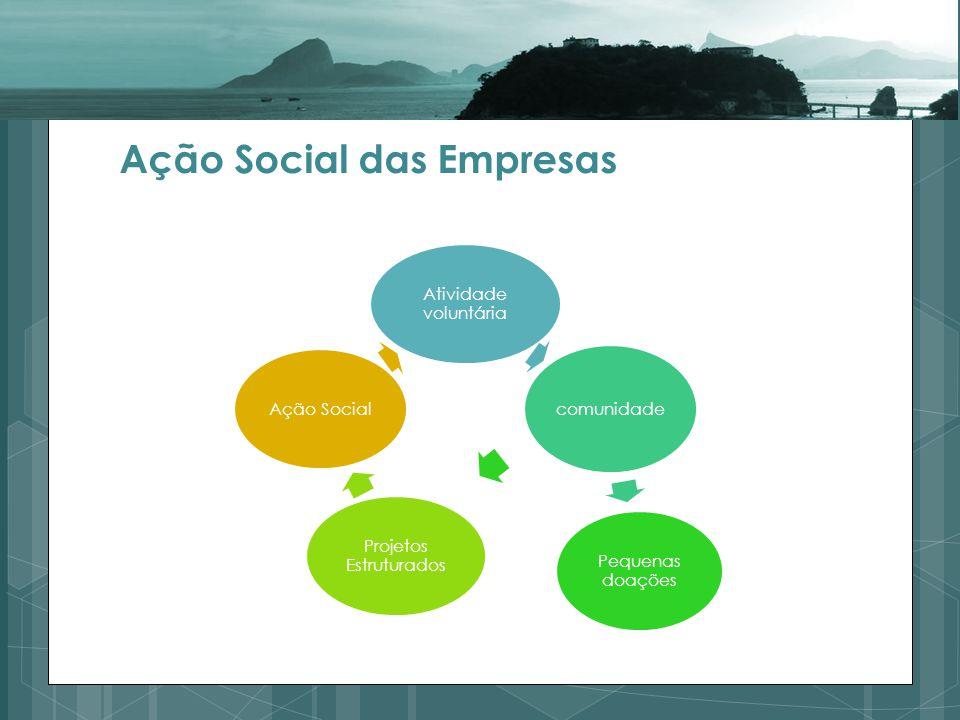 Ação Social das Empresas Atividade voluntária comunidade Pequenas doações Projetos Estruturados Ação Social
