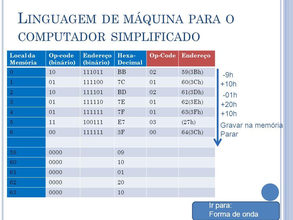 L INGUAGEM DE MÁQUINA PARA O COMPUTADOR SIMPLIFICADO Local da Memória Op-code (binário) Endereço (binário) Hexa- Decimal Op-CodeEndereço 010111011BB0259(3Bh) 1011111007C0160(3Ch) 210111101BD0261(3Dh) 3011111107E0162(3Eh) 4011111117F0163(3Fh) 511100111E703(27h) 6001111113F0064(3Ch) 59000009 60000010 61000001 62000020 63000010 -9h +10h -01h +20h Gravar na memória Parar Ir para: Forma de onda