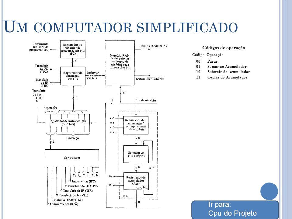U M COMPUTADOR SIMPLIFICADO Códigos de operação Código Operação 00 Parar 01 Somar ao Acumulador 10 Subtrair do Acumulador 11 Copiar do Acumulador Ir para: Cpu do Projeto