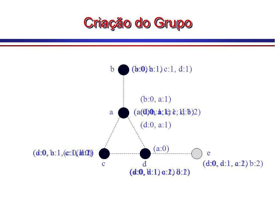 Criação do Grupo a b e d c (a:0) (b:0, a:1) (c:0, a:1) (d:0, a:1) (b:0, a:1) (c:0, a:1) (d:0, a:1) (e:0, d:1, a:2) (a:0, b:1, c:1, d:1) (d:0, a:1, c:1, b:2)