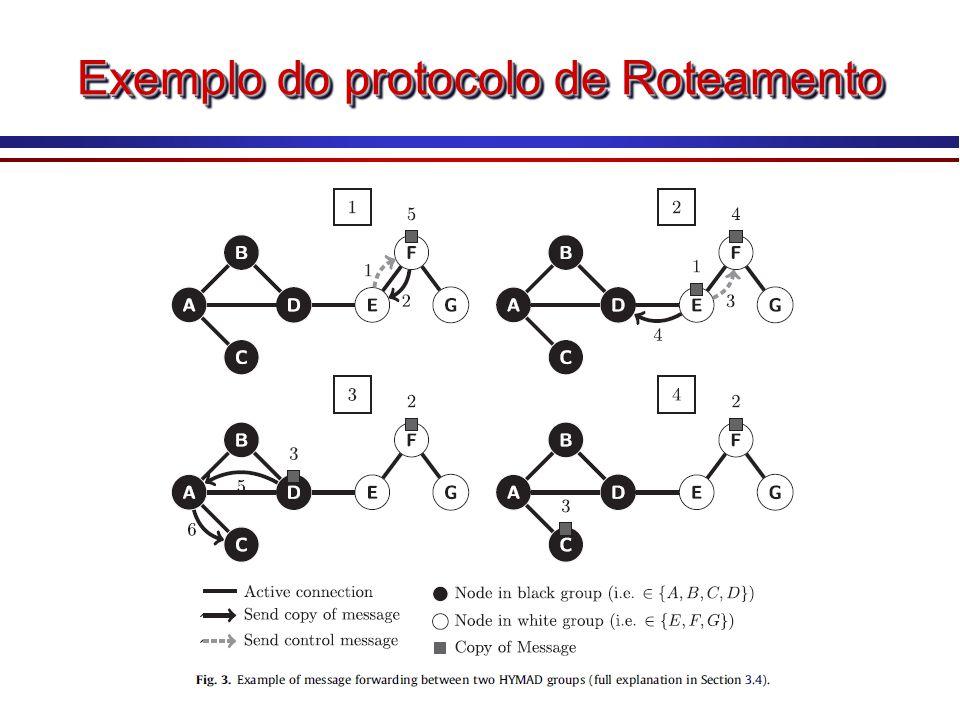 Exemplo do protocolo de Roteamento
