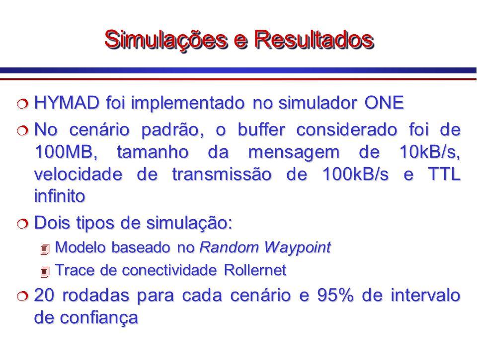 Simulações e Resultados HYMAD foi implementado no simulador ONE HYMAD foi implementado no simulador ONE No cenário padrão, o buffer considerado foi de 100MB, tamanho da mensagem de 10kB/s, velocidade de transmissão de 100kB/s e TTL infinito No cenário padrão, o buffer considerado foi de 100MB, tamanho da mensagem de 10kB/s, velocidade de transmissão de 100kB/s e TTL infinito Dois tipos de simulação: Dois tipos de simulação: 4 Modelo baseado no Random Waypoint 4 Trace de conectividade Rollernet 20 rodadas para cada cenário e 95% de intervalo de confiança 20 rodadas para cada cenário e 95% de intervalo de confiança HYMAD foi implementado no simulador ONE HYMAD foi implementado no simulador ONE No cenário padrão, o buffer considerado foi de 100MB, tamanho da mensagem de 10kB/s, velocidade de transmissão de 100kB/s e TTL infinito No cenário padrão, o buffer considerado foi de 100MB, tamanho da mensagem de 10kB/s, velocidade de transmissão de 100kB/s e TTL infinito Dois tipos de simulação: Dois tipos de simulação: 4 Modelo baseado no Random Waypoint 4 Trace de conectividade Rollernet 20 rodadas para cada cenário e 95% de intervalo de confiança 20 rodadas para cada cenário e 95% de intervalo de confiança