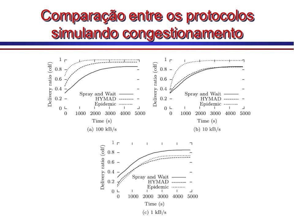 Comparação entre os protocolos simulando congestionamento