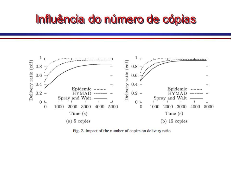 Influência do número de cópias