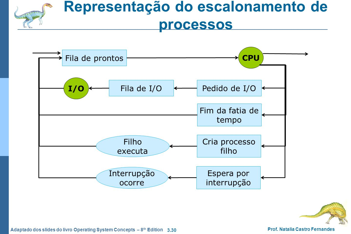 3.30 Prof. Natalia Castro Fernandes Adaptado dos slides do livro Operating System Concepts – 8 th Edition Representação do escalonamento de processos