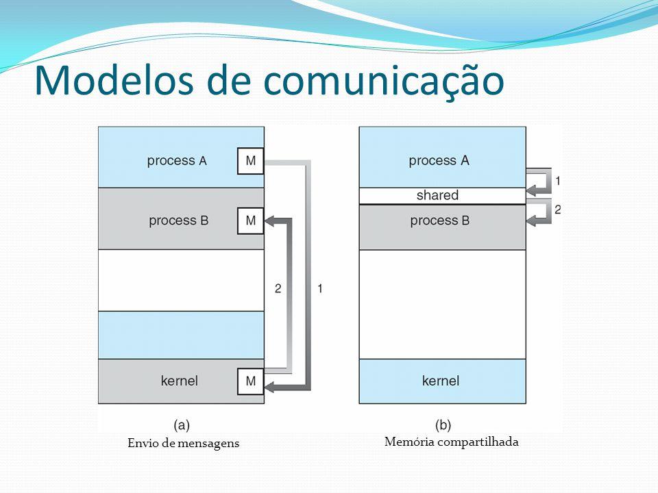 Modelos de comunicação Envio de mensagens Memória compartilhada