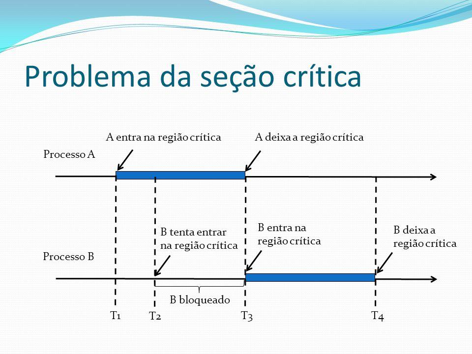 Problema da seção crítica Processo A Processo B T1 T2 T3T4 B bloqueado A entra na região crítica A deixa a região crítica B tenta entrar na região crí