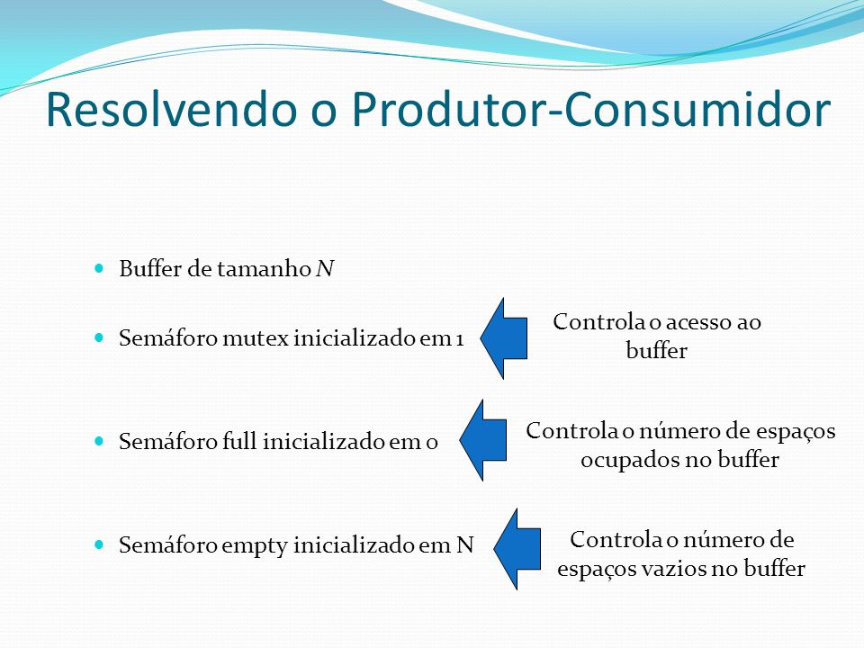 Resolvendo o Produtor-Consumidor Buffer de tamanho N Semáforo mutex inicializado em 1 Semáforo full inicializado em 0 Semáforo empty inicializado em N