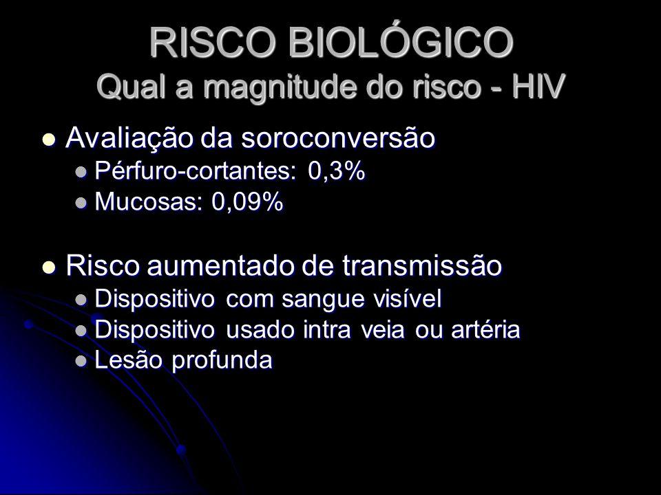 RISCO BIOLÓGICO Qual a magnitude do risco - HIV Avaliação da soroconversão Avaliação da soroconversão Pérfuro-cortantes: 0,3% Pérfuro-cortantes: 0,3%