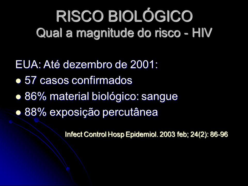 RISCO BIOLÓGICO Qual a magnitude do risco - HIV EUA: Até dezembro de 2001: 57 casos confirmados 57 casos confirmados 86% material biológico: sangue 86