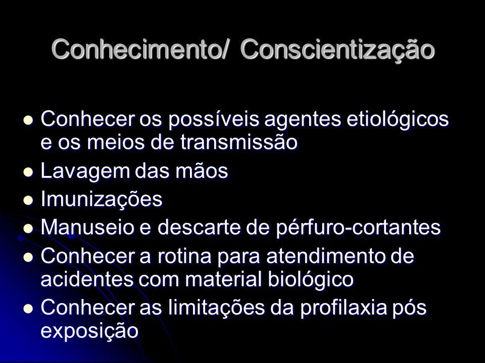 Conhecimento/ Conscientização Conhecer os possíveis agentes etiológicos e os meios de transmissão Conhecer os possíveis agentes etiológicos e os meios