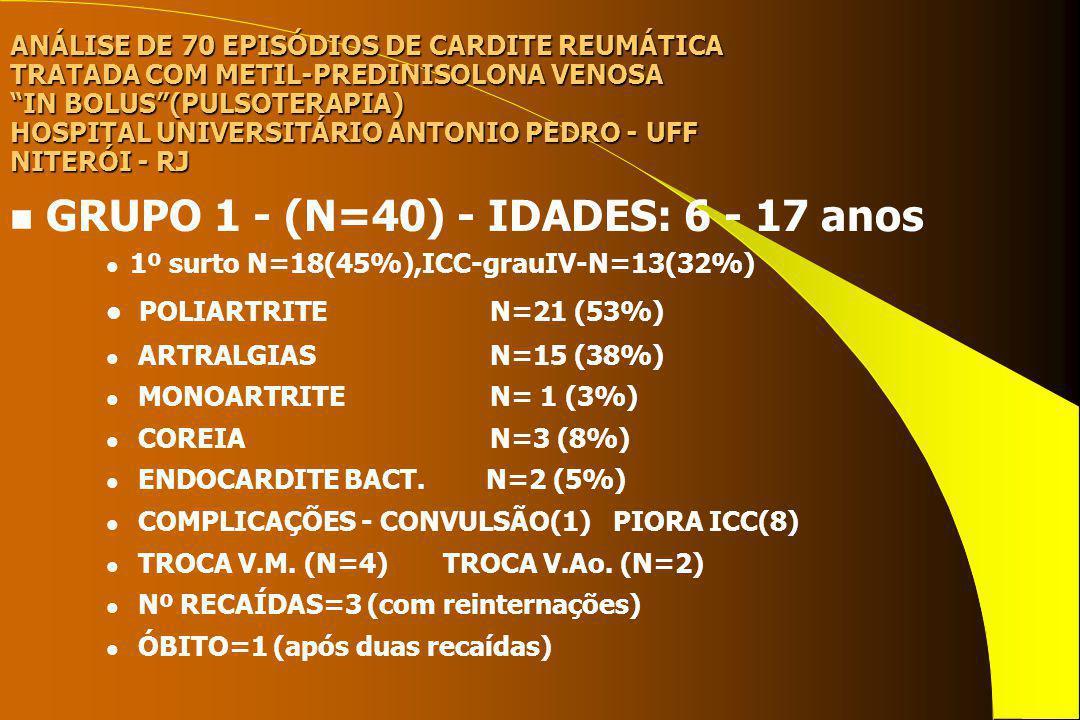 ANÁLISE DE 70 EPISÓDIOS DE CARDITE REUMÁTICA TRATADA COM METIL-PREDINISOLONA VENOSA IN BOLUS(PULSOTERAPIA) HOSPITAL UNIVERSITÁRIO ANTONIO PEDRO - UFF NITERÓI - RJ n GRUPO 2 - (N=18) - IDADES: 3 - 12 anos l 1º surto N=14(78%),ICC-grauIV-N=13(72%) l ASPECTO DE PROLAPSO V.M.(ECO) N=6 (33%) l ASPECTO DE RUPTURA CORD.ANT.
