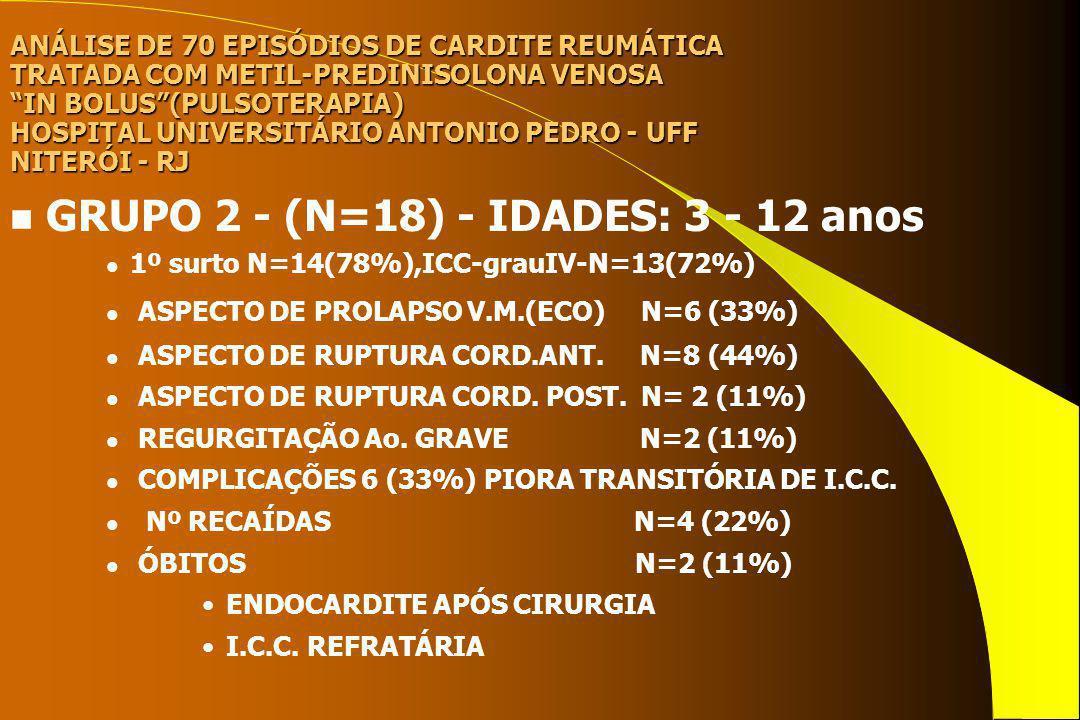 ANÁLISE DE 70 EPISÓDIOS DE CARDITE REUMÁTICA TRATADA COM METIL-PREDINISOLONA VENOSA IN BOLUS(PULSOTERAPIA) HOSPITAL UNIVERSITÁRIO ANTONIO PEDRO - UFF NITERÓI - RJ n GRUPO 3 - (N=12) - IDADES: 3 - 12 anos u1º surto N=4(33%),ICC-grauIV- N=10(83%) u ASPECTO DE RUPTURA CORD.ANT.