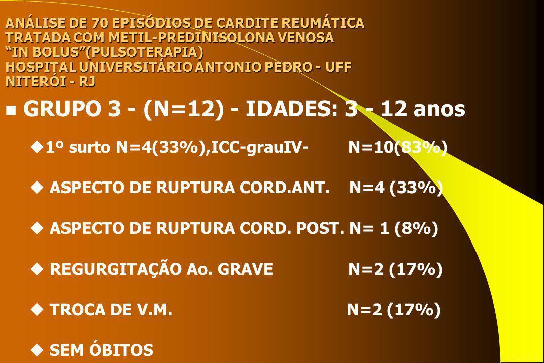 ANÁLISE DE 70 EPISÓDIOS DE CARDITE REUMÁTICA TRATADA COM METIL-PREDINISOLONA VENOSA IN BOLUS(PULSOTERAPIA) HOSPITAL UNIVERSITÁRIO ANTONIO PEDRO - UFF NITERÓI - RJ n TRATAMENTO uPENICILINA CRISTALINA I.V.