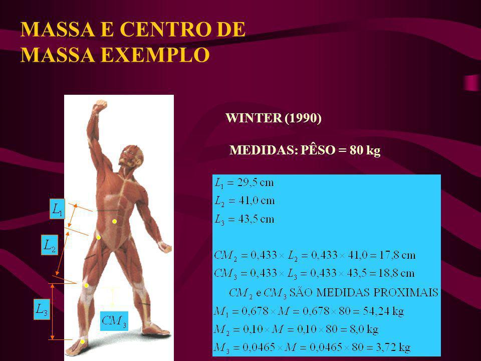ANTRROPOMETRIA MOMENTO DE INÉRCIA-EXEMPLO WINTER (1990)