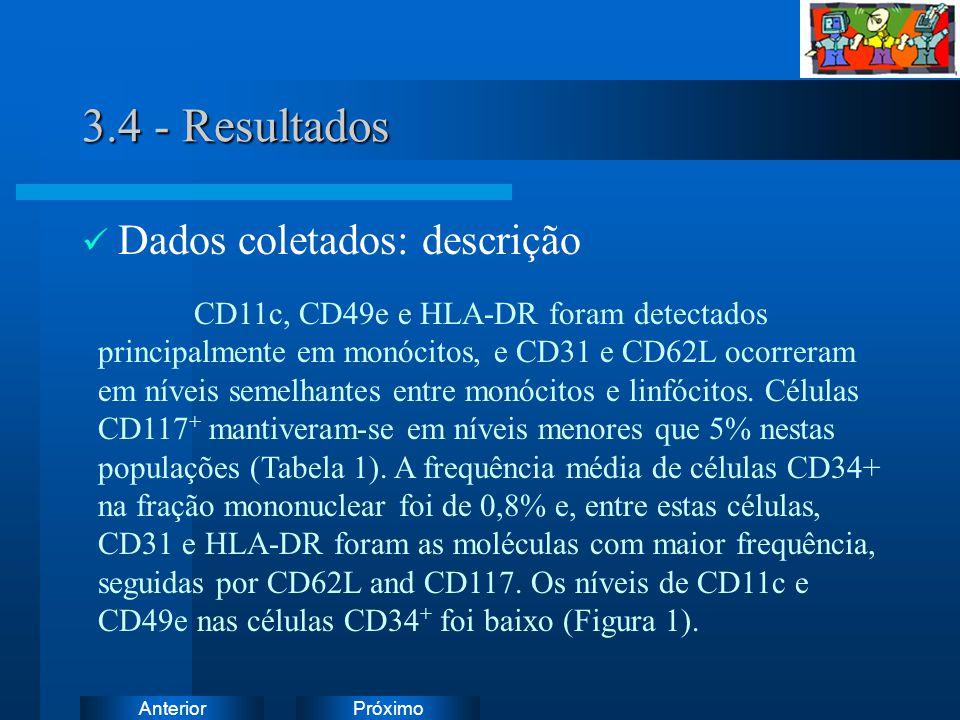 PróximoAnterior 3.4 - Resultados Dados coletados: descrição CD11c, CD49e e HLA-DR foram detectados principalmente em monócitos, e CD31 e CD62L ocorreram em níveis semelhantes entre monócitos e linfócitos.