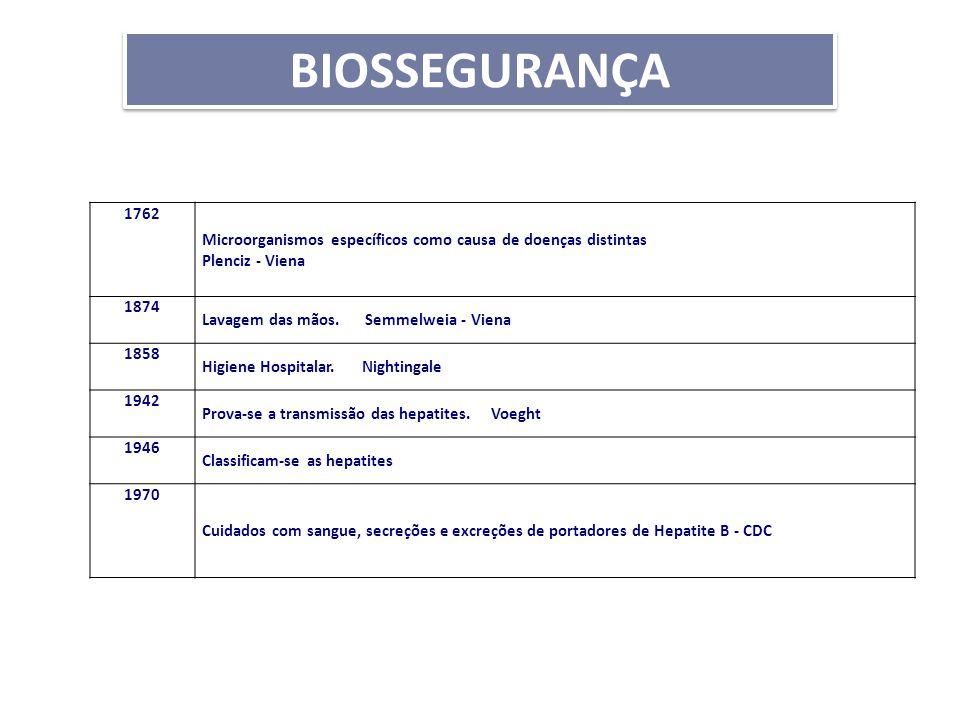 BIOSSEGURANÇA Tabela Histórica 1762 Microorganismos específicos como causa de doenças distintas Plenciz - Viena 1874 Lavagem das mãos. Semmelweia - Vi