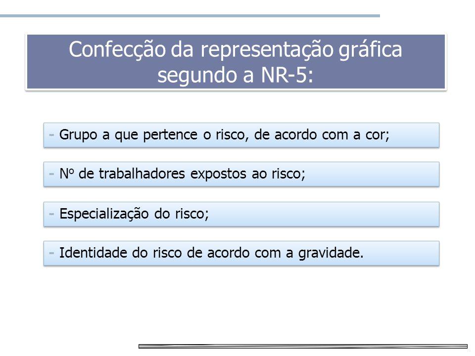 Mapa de risco Confecção da representação gráfica segundo a NR-5: - Grupo a que pertence o risco, de acordo com a cor; - N o de trabalhadores expostos