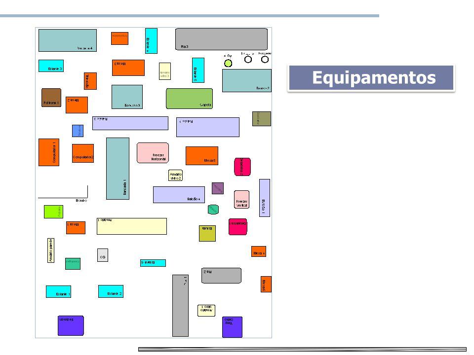Mapa de risco Equipamentos