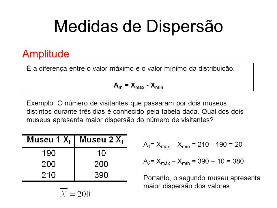 Medidas de Dispersão Amplitude É a diferença entre o valor máximo e o valor mínimo da distribuição. A m = X máx - X mín Exemplo: O número de visitante