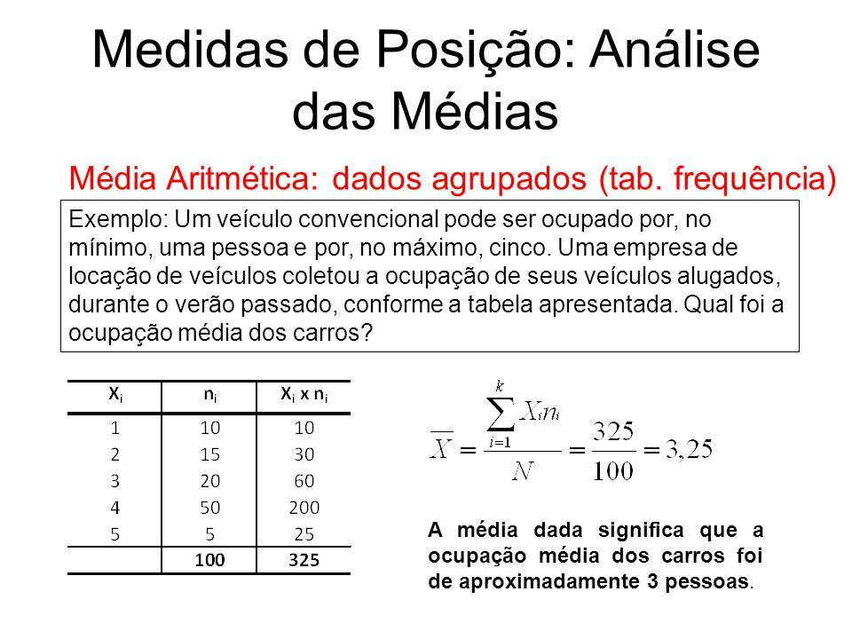 Medidas de Posição: Análise das Médias Média Aritmética: dados agrupados (tab. frequência) Exemplo: Um veículo convencional pode ser ocupado por, no m