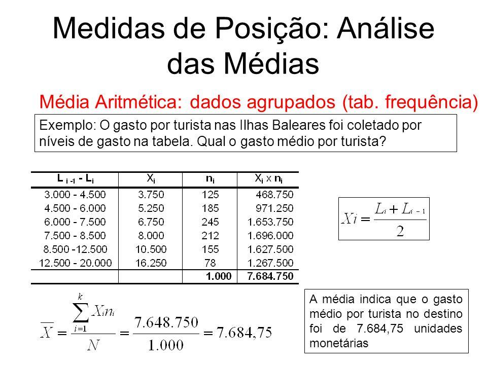 Medidas de Posição: Análise das Médias Média Aritmética: dados agrupados (tab. frequência) Exemplo: O gasto por turista nas Ilhas Baleares foi coletad