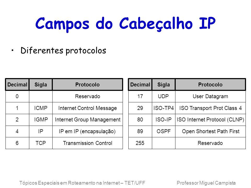 Tópicos Especiais em Roteamento na Internet – TET/UFF Professor Miguel Campista Campos do Cabeçalho IP Diferentes protocolos 0Reservado 1ICMPInternet Control Message DecimalSiglaProtocolo 17UDPUser Datagram DecimalSiglaProtocolo 2IGMPInternet Group Management 4IPIP em IP (encapsulação) 6TCPTransmission Control 29ISO-TP4ISO Transport Prot Class 4 80ISO-IPISO Internet Protocol (CLNP) 89OSPFOpen Shortest Path First 255Reservado