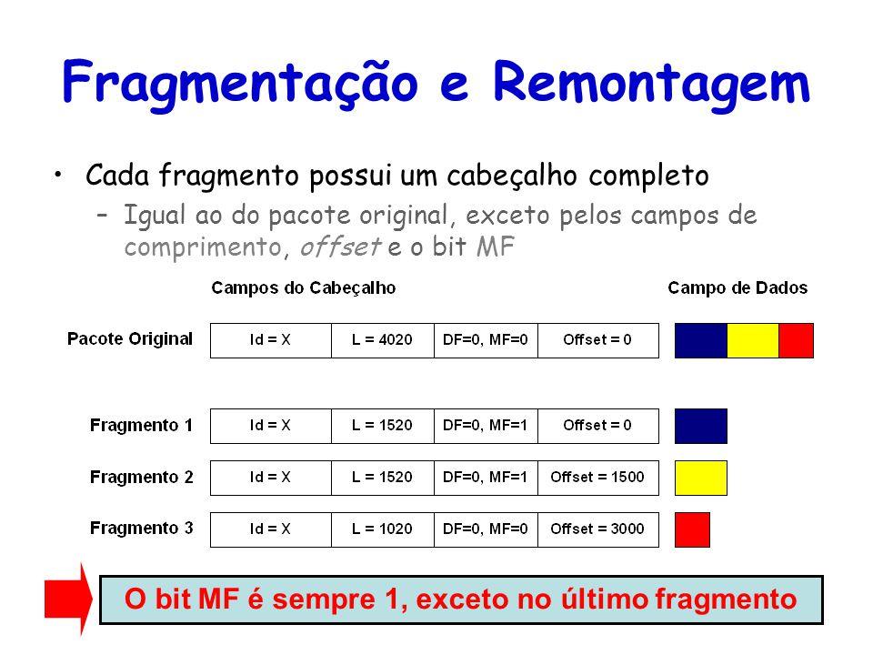 Tópicos Especiais em Roteamento na Internet – TET/UFF Professor Miguel Campista Fragmentação e Remontagem Cada fragmento possui um cabeçalho completo –Igual ao do pacote original, exceto pelos campos de comprimento, offset e o bit MF O bit MF é sempre 1, exceto no último fragmento