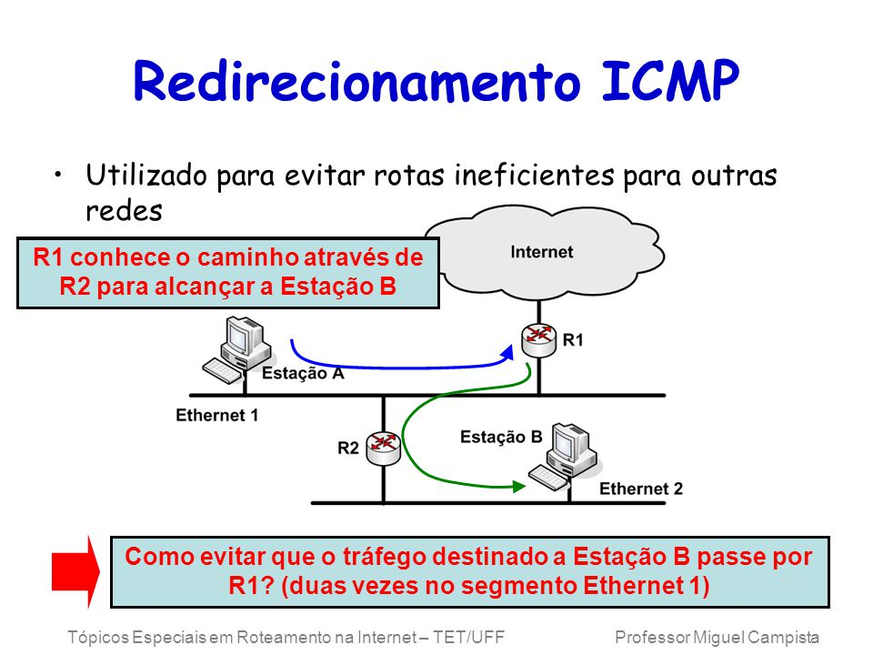 Tópicos Especiais em Roteamento na Internet – TET/UFF Professor Miguel Campista Redirecionamento ICMP Utilizado para evitar rotas ineficientes para outras redes Como evitar que o tráfego destinado a Estação B passe por R1.