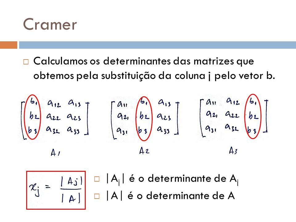 Cramer Calculamos os determinantes das matrizes que obtemos pela substituição da coluna j pelo vetor b. |A j | é o determinante de A j |A| é o determi