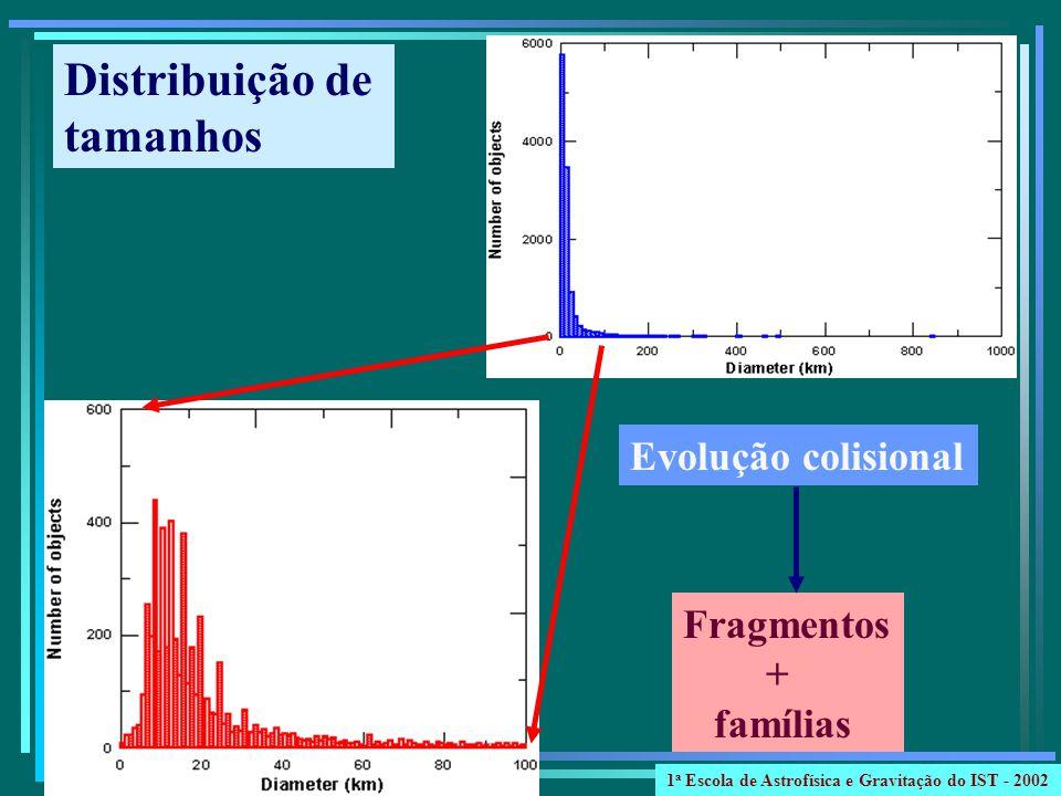 Distribuição de tamanhos Evolução colisional Fragmentos + famílias 1 a Escola de Astrofísica e Gravitação do IST - 2002