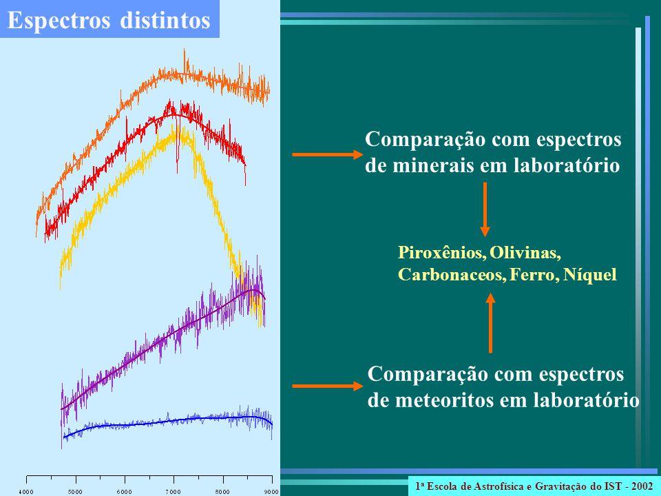 Espectros distintos Piroxênios, Olivinas, Carbonaceos, Ferro, Níquel Comparação com espectros de minerais em laboratório Comparação com espectros de m
