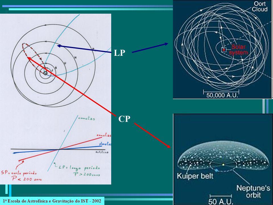 LP CP 1 a Escola de Astrofísica e Gravitação do IST - 2002