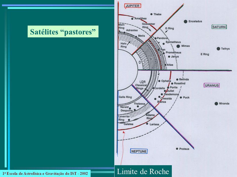 Satélites pastores Limite de Roche 1 a Escola de Astrofísica e Gravitação do IST - 2002