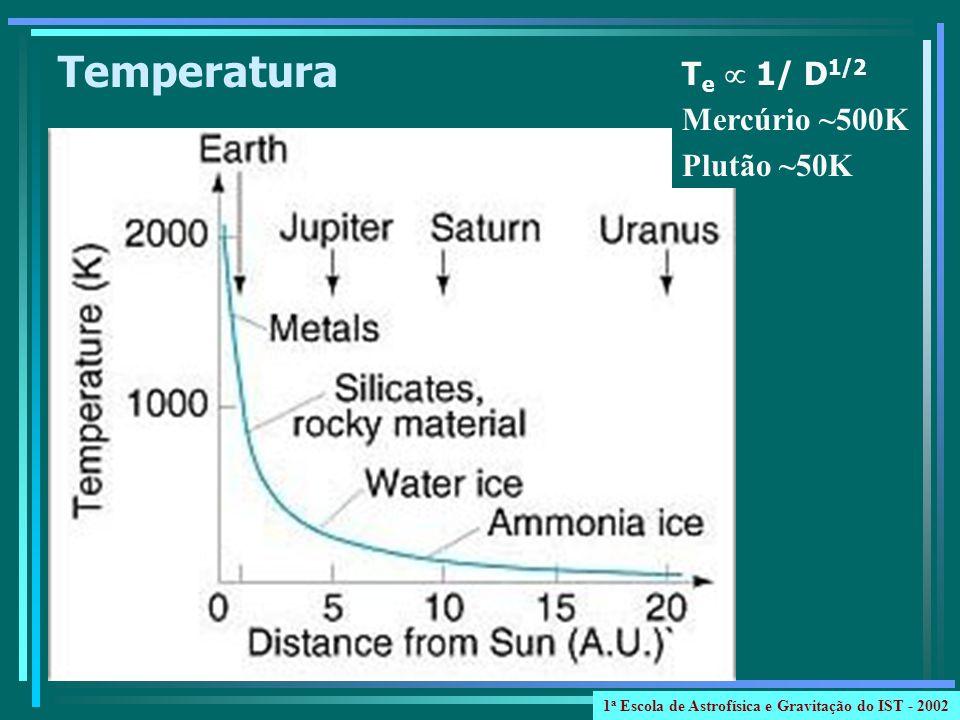 Temperatura T e 1/ D 1/2 Mercúrio ~500K Plutão ~50K 1 a Escola de Astrofísica e Gravitação do IST - 2002
