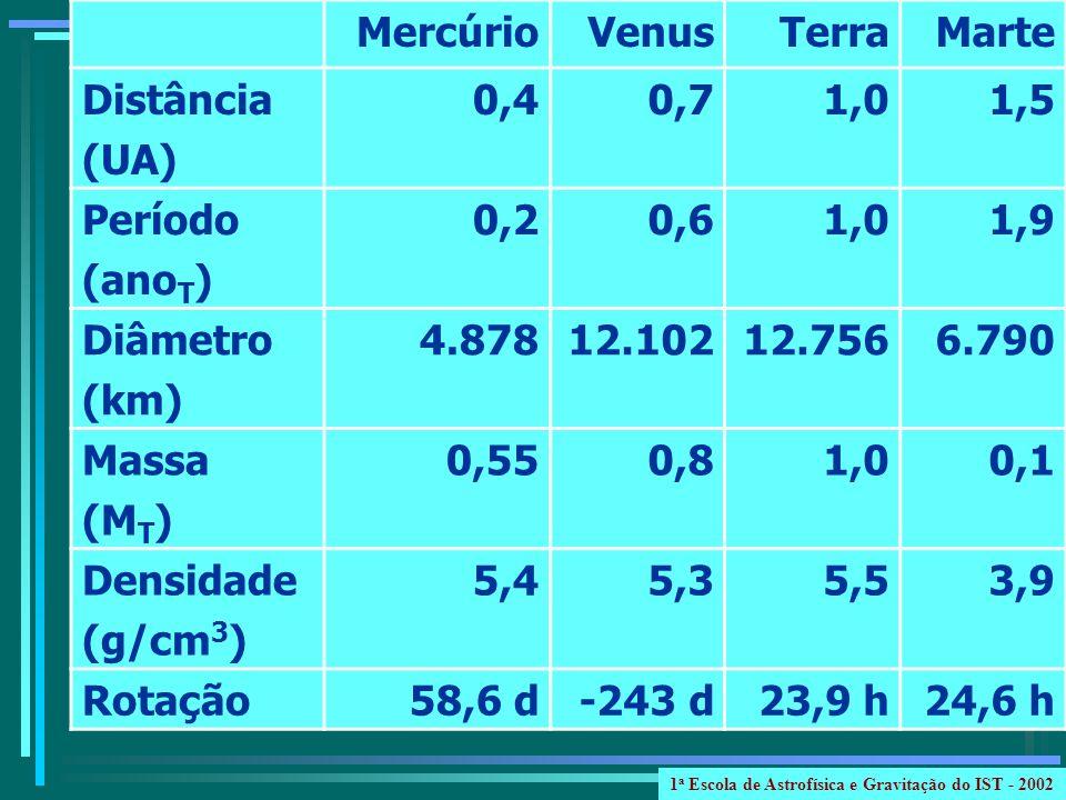 MercúrioVenusTerraMarte Distância (UA) 0,40,71,01,5 Período (ano T ) 0,20,61,01,9 Diâmetro (km) 4.87812.10212.7566.790 Massa (M T ) 0,550,81,00,1 Dens