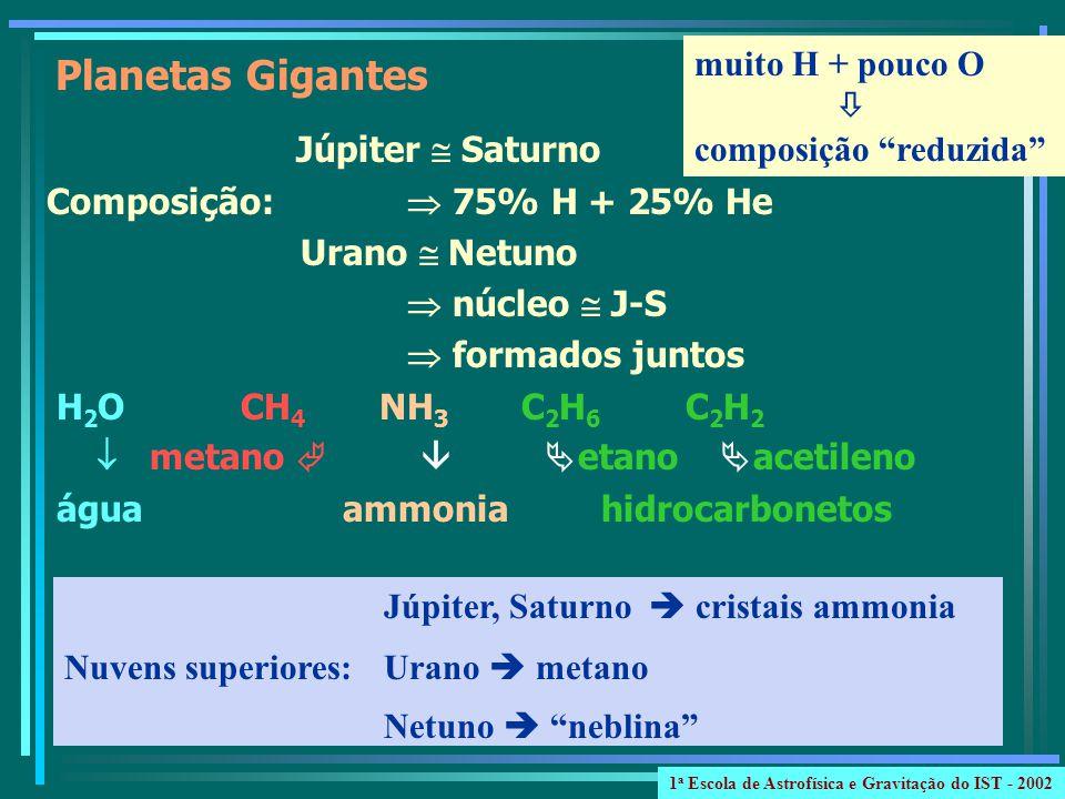 Júpiter Saturno Composição: 75% H + 25% He Urano Netuno núcleo J-S formados juntos H 2 O CH 4 NH 3 C 2 H 6 C 2 H 2 metano etano acetileno água ammonia