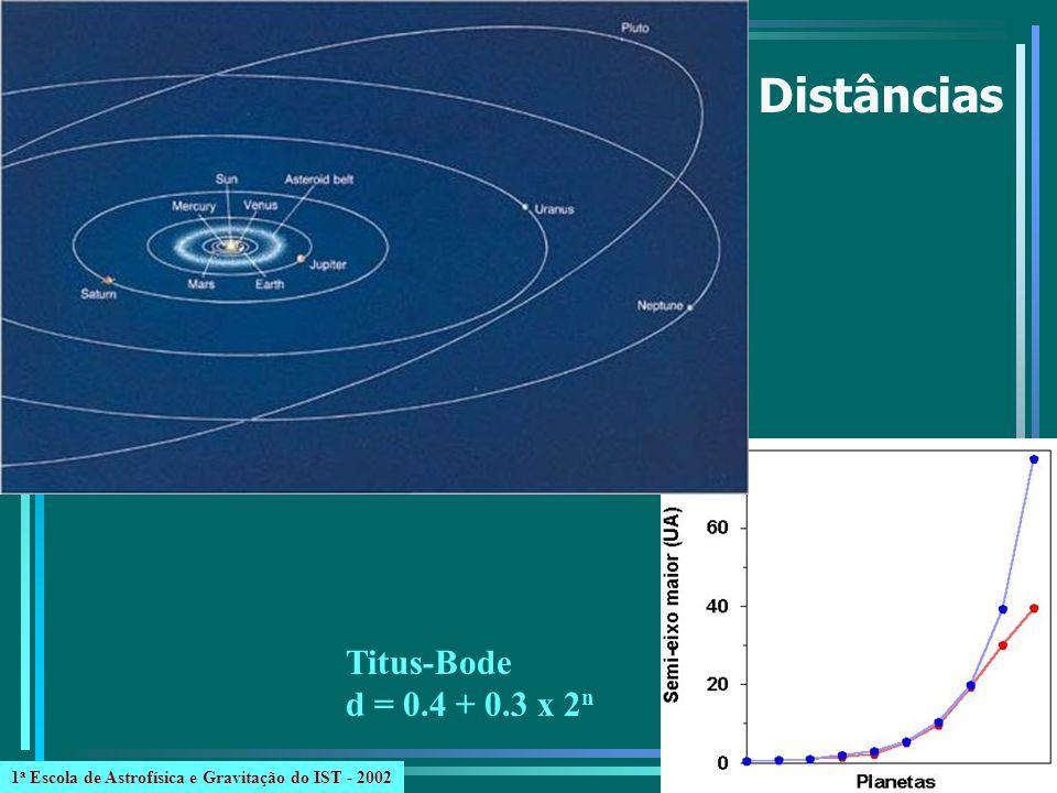 MercúrioVenusTerraMarte Distância (UA) 0,40,71,01,5 Período (ano T ) 0,20,61,01,9 Diâmetro (km) 4.87812.10212.7566.790 Massa (M T ) 0,550,81,00,1 Densidade (g/cm 3 ) 5,45,35,53,9 Rotação58,6 d-243 d23,9 h24,6 h 1 a Escola de Astrofísica e Gravitação do IST - 2002
