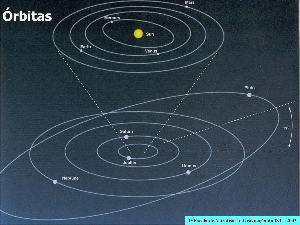 a (UA)ei ( o ) Mercúrio0.390.2067.0 Vénus0.720.0073.4 Terra1.000.0170.0 Marte1.520.0931.85 Júpiter5.200.0481.32 Saturno9.540.0562.50 Urano19.180.0460.77 Netuno30.060.0091.78 Plutão39.440.24617.17 1 a Escola de Astrofísica e Gravitação do IST - 2002