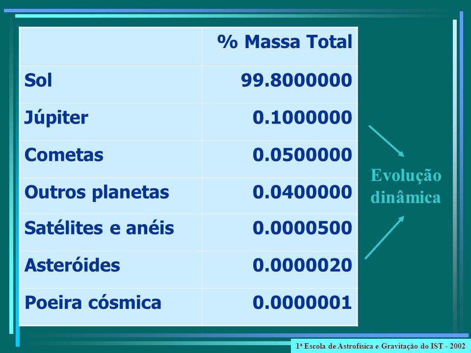 % Massa Total Sol99.8000000 Júpiter0.1000000 Cometas0.0500000 Outros planetas0.0400000 Satélites e anéis0.0000500 Asteróides0.0000020 Poeira cósmica0.
