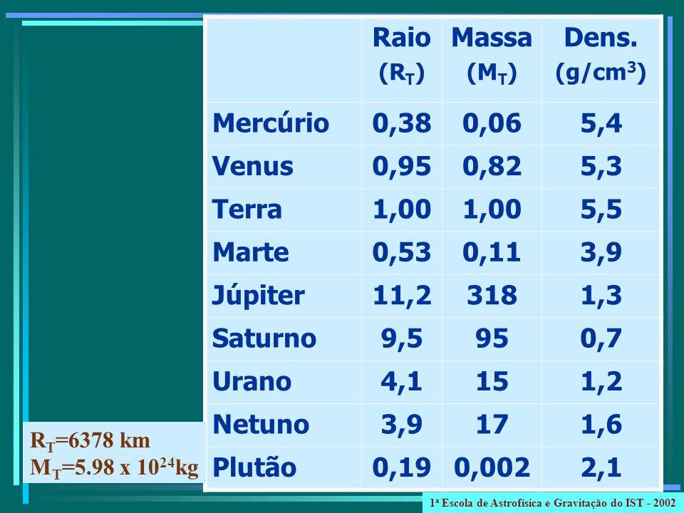 Raio (R T ) Massa (M T ) Dens. (g/cm 3 ) Mercúrio0,380,065,4 Venus0,950,825,3 Terra1,00 5,5 Marte0,530,113,9 Júpiter11,23181,3 Saturno9,5950,7 Urano4,