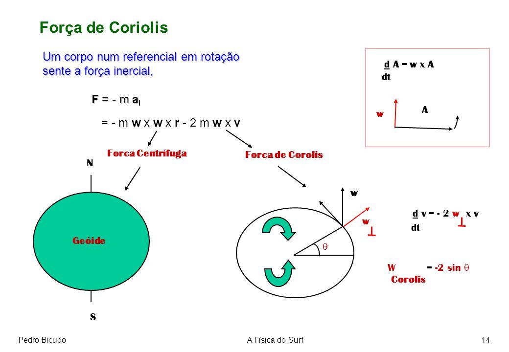 Pedro BicudoA Física do Surf14 Força de Coriolis Um corpo num referencial em rotação sente a força inercial, F = - m a F = - m a I = - m w x w x r - 2 m w x v Forca Centrífuga Geóide N S Forca de Corolis d A = w x A dt d v = - 2 w x v dt w A w w W = -2 sin Corolis